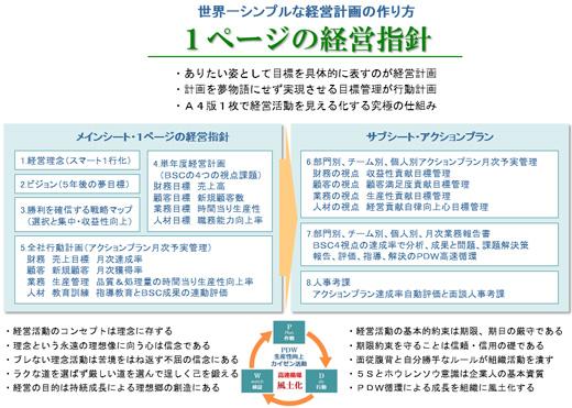 世界一シンプルな経営計画の策定 経営セミナー解説no3